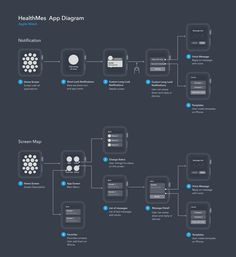 User Flow Diagram for Apple Watch App