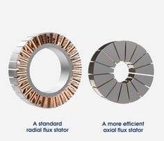 111 Best Axial Flux Motors (Coreless) images in 2018 | Motor