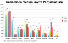 Sosiaalisen median käyttö Suomessa, Ruotsissa, Norjassa ja Tanskassa, 12-65-vuotiaat. Lähde: Polaris Nordic Digital Music Survey 2015. YouGov, Teosto, Tono, Koda 2015. Kuvan teki: Harto Pönkä