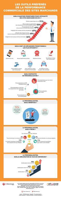 Comment les marchands optimisent leur performance commerciale ? | via #BornToBeSocial - Pinterest Marketing