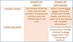 Points-of-parity, Points-of-difference
