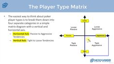 The Type Matrix. Types of Playing Styles-Classifying Opponents Passive Aggressive, Poker, Relationship, Type, Relationships
