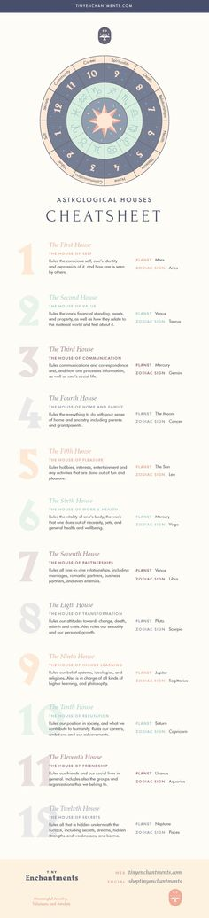 The 12 Houses of Astrology - Learn Astrology and How Houses Affect Your Natal Chart, 2020 homme ideal ideal sternzeichen verseau vierge zodiaque Learn Astrology, Astrology Chart, Astrology Zodiac, Astrology Signs, Virgo, Zodiac Signs, Astrology Calendar, Celtic Astrology, Moon Astrology