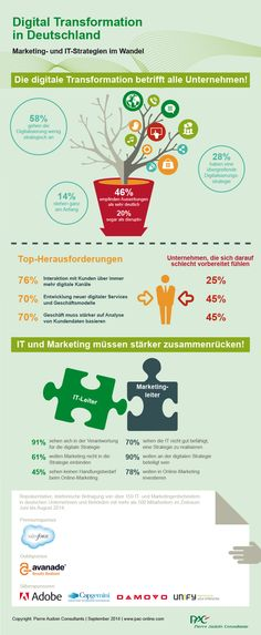 Digital Transformation in Germany:  According to a recent PAC survey, IT and Marketing have to put digitalization on the top of their agenda.