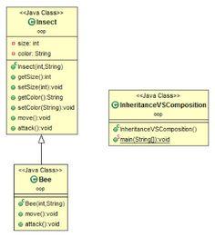 Inheritance vs. Composition in Java