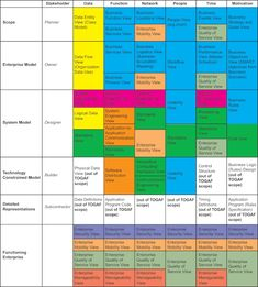 Mapping of Example Taxonomy of Architecture Views to Zachman Framework Security Architecture, Online Architecture, Business Architecture, Computer Science, Science And Technology, Enterprise Architecture, Self Discovery, Project Management, Business Design