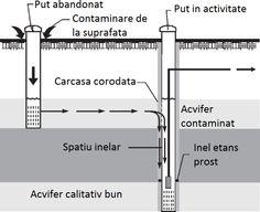 Foraje puturi apa - Contaminarea unui put de la un put abandonat
