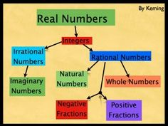 Laws And Properties Of The Real Number System
