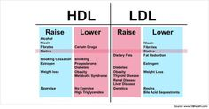 How to Reduce Cholesterol Quickly?   Diet to Lower Cholesterol