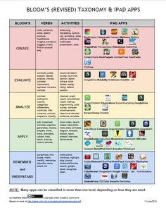 iPad Apps organized by Bloom's (Revised) Taxonomy