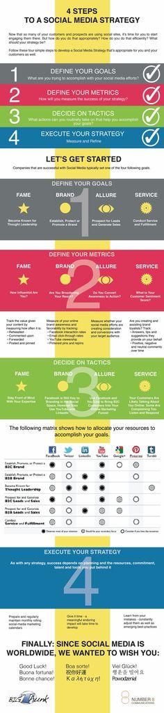 4 steps to social media strategy