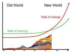 """De snelheid van verandering heeft ons leervermogen ingehaald en daarom leven we in het """"donker"""". In het donker is het leervermogen failliet. Wat te doen?"""