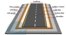 Roads are made up of four layers. These include: Layers of road construction Sub-grade: Native soil underneath a road. Civil Engineering Handbook, Engineering Notes, Transportation Engineering, Civil Engineering Design, Civil Engineering Construction, Road Construction, Construction Design, Chemical Engineering, Construction Materials