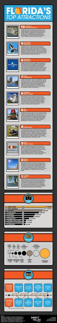 If you are looking for information about the top holiday attractions in Florida then check out this infographic from UK based Florida villa website Di Orlando Travel, Orlando Vacation, Florida Vacation, Florida Travel, Orlando Florida, Vacation Trips, Travel Usa, Orlando Tourism, Vacation Ideas