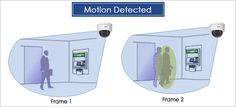 Motion Detection: Type of recording method where video is only recorded when motion is detected within the camera's field of view. Helps to significantly reduce the amount of video stored and prolong the life of your #videorecorder. Visit our website: https://goo.gl/T1pyFh