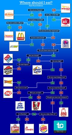 Where-To-Eat-Fast-Food flowchart... I might have to make some adjustments to this, but it's a good starting point.