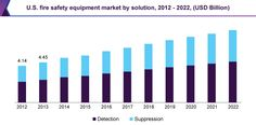 Fire Safety Equipment Market Is Predicted To Expand At USD 43.60 Billion By 2022: Grand View Research, Inc.