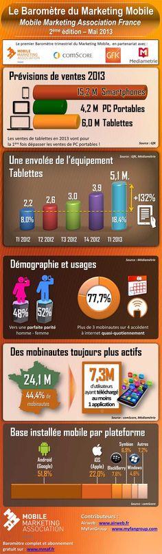 Infographie du deuxième Baromètre du Marketing Mobile de la MMAF