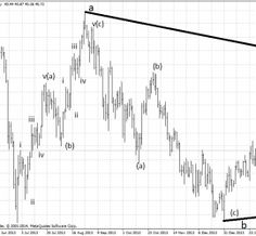 Gold - Daily Elliott Wave Analysis