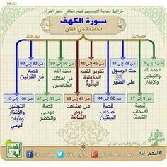 خرائط ذهنية لتبسيط فهم معاني سور القرآن الكريم. سورة الكهف العاصمة من الفتن.