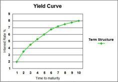 Interest Rate – A major economic force affecting financial plans