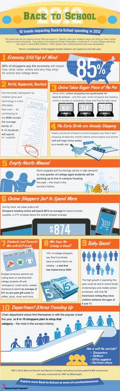 Back to School Shopping - Infographic. Shoppers spend more when buying online! How often do you shop online? Back To School Sales, Back To School Supplies, Back To School Shopping, School Trends, School Ideas, Social Media Trends, Funny Fails, Infographic, Teaching
