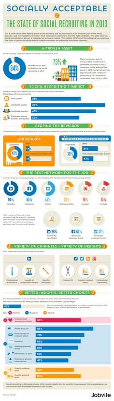 Social Hiring Still the Preferred Tool of Recruiters (Infographic)
