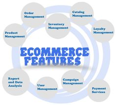 Exclusive Features............ Ecommerce Website Designing Company in Greater London, UK