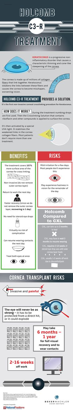Holcomb C3-R® treatment - Infographic Place Health Infographics Holcomb C3-R® treatment Holcomb C3-R® treatment Sylvie Simms July 21, 2014Health Infographics Show some Love, Share this now.   If you are living with keratoconus, a progressive non-inflammatory eye disorder that causes a cone-like steepening of the cornea, you know how important it is to get treatment so that you can get back to your normal routine.