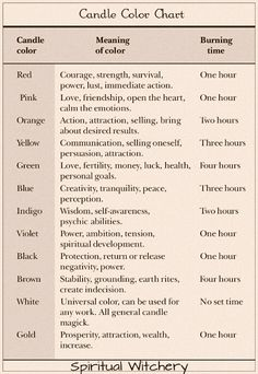 Candle Chart Meaning.