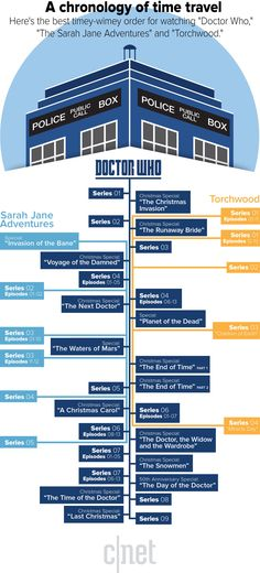 "The perfect timey-wimey viewing guide for watching ""Doctor Who"" and its recent spin-offs."