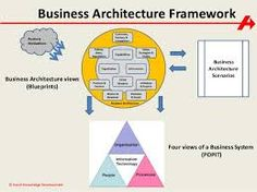 Panorama 360 enterprise business architecture framework sample 17 image result for business architecture framework cheaphphosting Choice Image