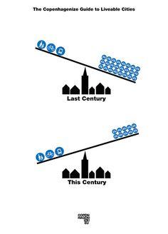 Copenhagenize Guide to Liveable Cities