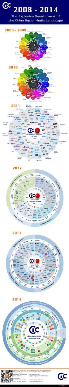 2008-2014 The Evolution of China's Social Media Landscape