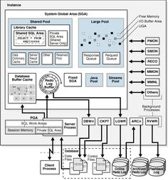 #Oracle Database Architecture - Looks complex? This is over-simplified :-)