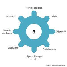 Quels sont les 8 talents pour l'entreprise de demain ? I Frédéric Lesaulnier