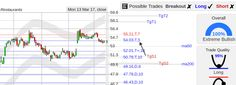 StockConsultant.com - $DNKN (DNKN) Dunkin Brands stock holding 54.03 gap support, bullish long stats, analysis chart