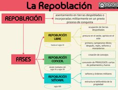 La Repoblación Digital Marketing, The Past, David, Maps, Art History Lessons, History Teachers, Social Science, World History, School