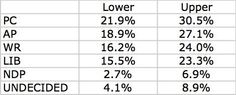 Concerns about internal polls aside, here are the 95% CI margins of error on the @AlbertaParty's #yycelbow poll. #ableg