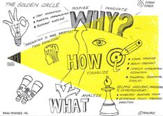 The Golden Circle: Start with why… : Start with why. visualization of The Golden Circle by Simon Sinek. Simon Sinek Golden Circle, Innovation, Design Thinking Process, Ted, Manipulation, Wheel Of Life, Sketch Notes, Workshop, Strategic Planning