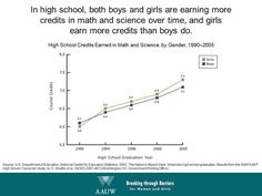 High school credits earned in math and science by gender High School Credits, In High School, Mathematics, Astronomy, Foundation, Gender, Science, Math, Flag