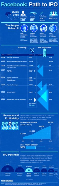 Facebook's Journey From Founding to IPO