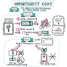 opportunity cost investing Teaching Economics, Investment Club, Physical Education Games, Health Education, Opportunity Cost, Group Counseling, Lost Money, Financial Literacy