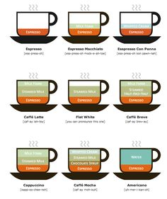 how to order an espresso and not sound stupid