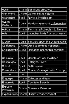 photo relating to Harry Potter Spell List Printable titled 118 Least complicated Harry Potter - Spells visuals inside of 2019 Harry potter
