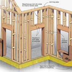 In this article, learn the six proven ways to build energy smart walls from author Bruce Coldham. Whether you build new homes or remodel, these alternative framing techniques will allow you to reach or better. Framing Construction, Wood Construction, Residential Construction, Building Foundation, A Frame House, Basement Walls, Home Repairs, House In The Woods, Woodworking Plans