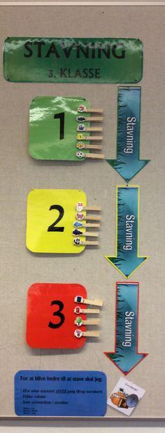 Synlig læring ift stavning i min 3. Klasse. Hver elev har en figur som flyttes alt efter deres niveau i diktat. 1 er lettest, 2 middel og 3 svær...
