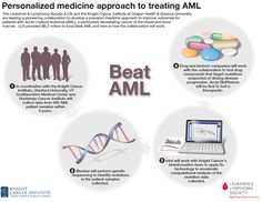 a pioneering collaboration that brings together scientists from multiple disciplines to better understand a complex form of leukemia for which there are currently no broadly effective treatments. Acute Myeloid Leukemia, Leukemia And Lymphoma Society, Personalized Medicine, Remembering Mom, Multiple Myeloma, Blood And Bone, Cancer Facts, Nurse Life, Cancer Awareness