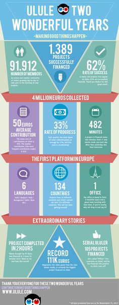 Ulule's second birthday - Infographic