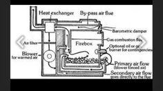 1000 Images About Wood Boiler On Pinterest Wood Furnace